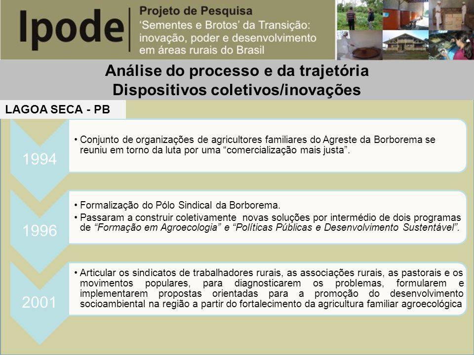 Análise do processo e da trajetória Dispositivos coletivos/inovações 1994 Conjunto de organizações de agricultores familiares do Agreste da Borborema