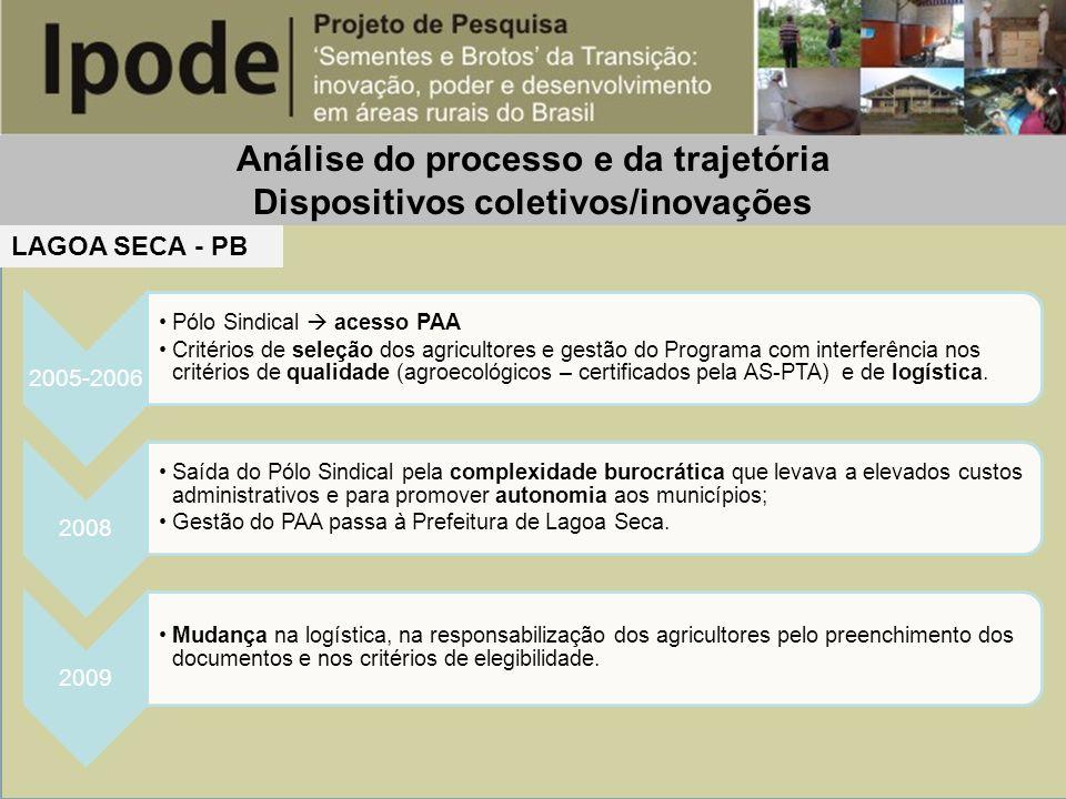 Análise do processo e da trajetória Dispositivos coletivos/inovações 2005-2006 Pólo Sindical acesso PAA Critérios de seleção dos agricultores e gestão