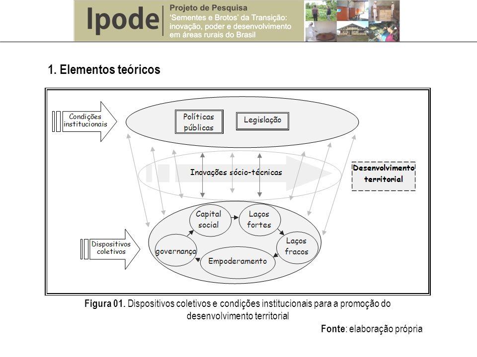 Figura 01. Dispositivos coletivos e condições institucionais para a promoção do desenvolvimento territorial Fonte : elaboração própria 1. Elementos te