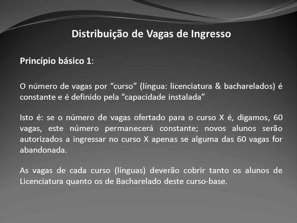 Distribuição de Vagas de Ingresso Princípio básico 1: O número de vagas por curso (língua: licenciatura & bacharelados) é constante e é definido pela