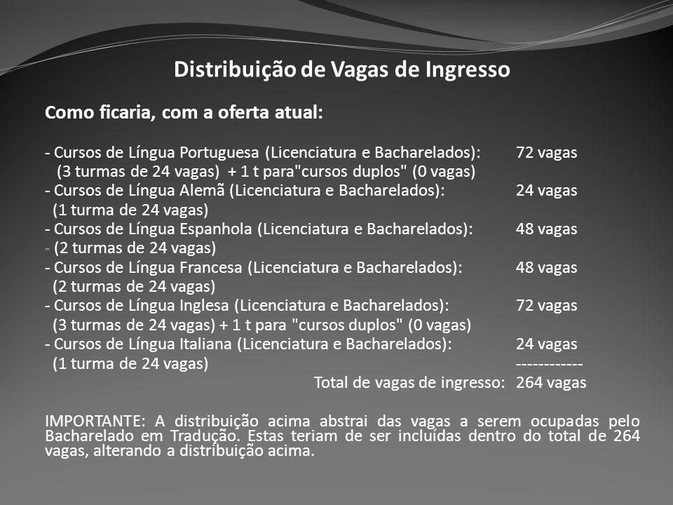 Distribuição de Vagas de Ingresso Como ficaria, com a oferta atual: - Cursos de Língua Portuguesa (Licenciatura e Bacharelados):72 vagas (3 turmas de