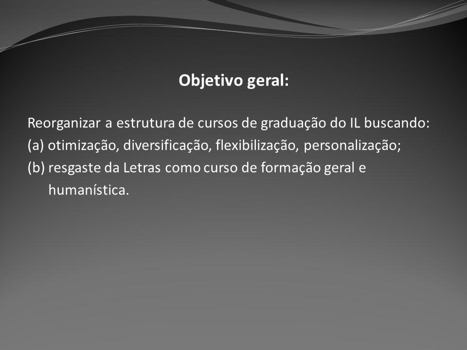 Objetivo geral: Reorganizar a estrutura de cursos de graduação do IL buscando: (a) otimização, diversificação, flexibilização, personalização; (b) res