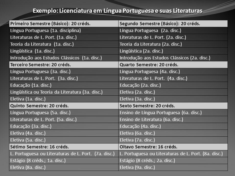 Exemplo: Licenciatura em Língua Portuguesa e suas Literaturas Primeiro Semestre (Básico): 20 créds.Segundo Semestre (Básico): 20 créds. Língua Portugu