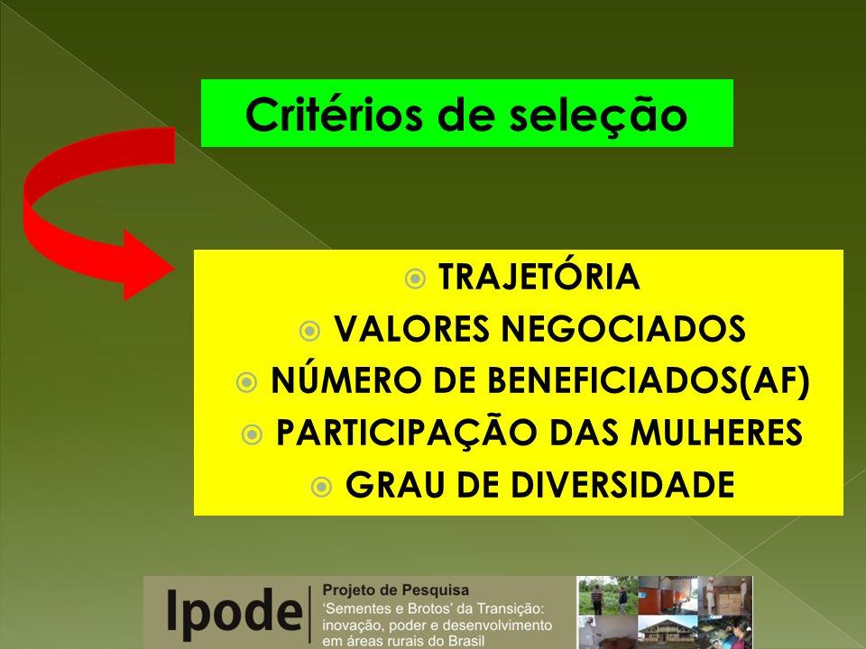 TRAJETÓRIA VALORES NEGOCIADOS NÚMERO DE BENEFICIADOS(AF) PARTICIPAÇÃO DAS MULHERES GRAU DE DIVERSIDADE