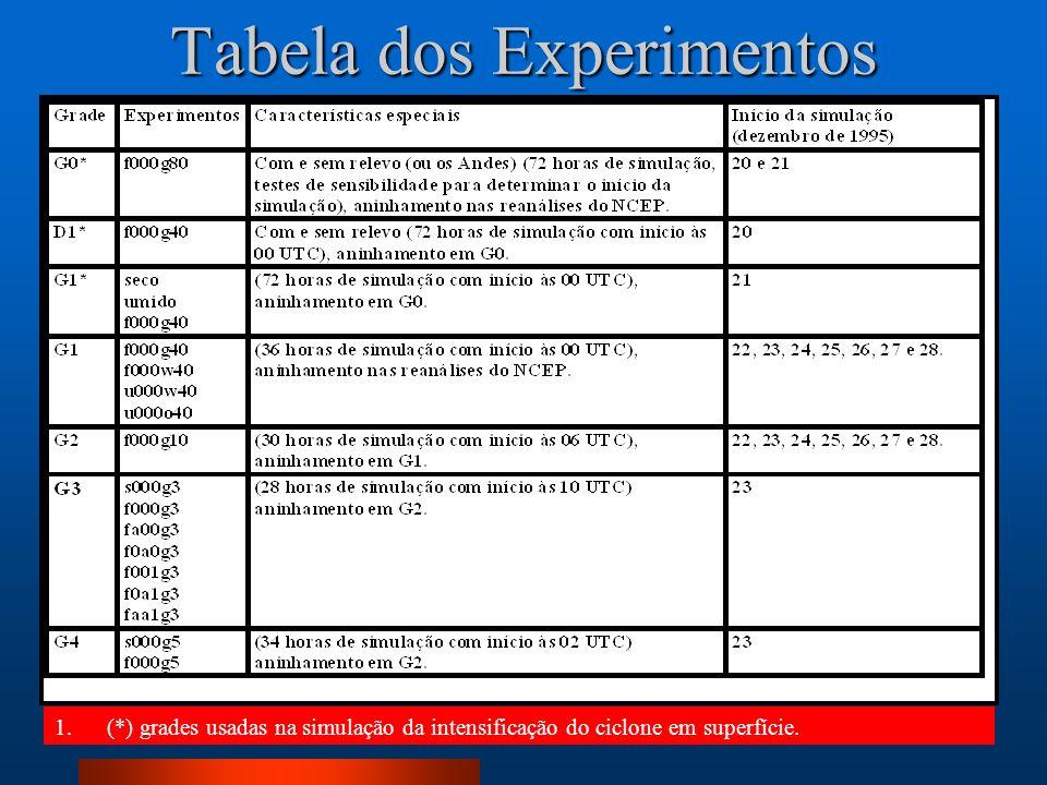 Tabela dos Experimentos 1.(*) grades usadas na simulação da intensificação do ciclone em superfície.