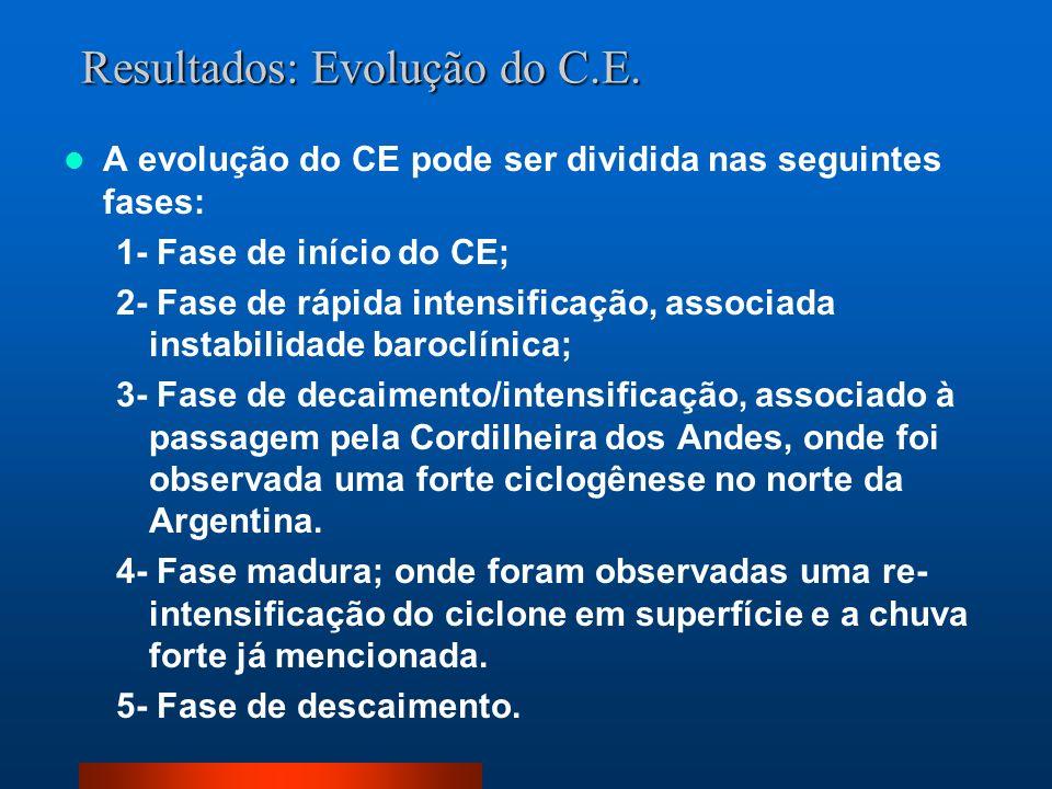 Resultados: Evolução do C.E. A evolução do CE pode ser dividida nas seguintes fases: 1- Fase de início do CE; 2- Fase de rápida intensificação, associ