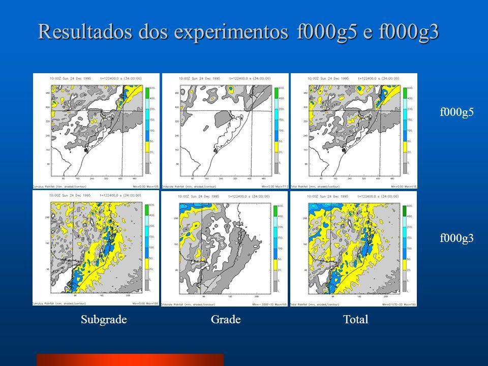 Resultados dos experimentos f000g5 e f000g3 SubgradeGradeTotal f000g3 f000g5