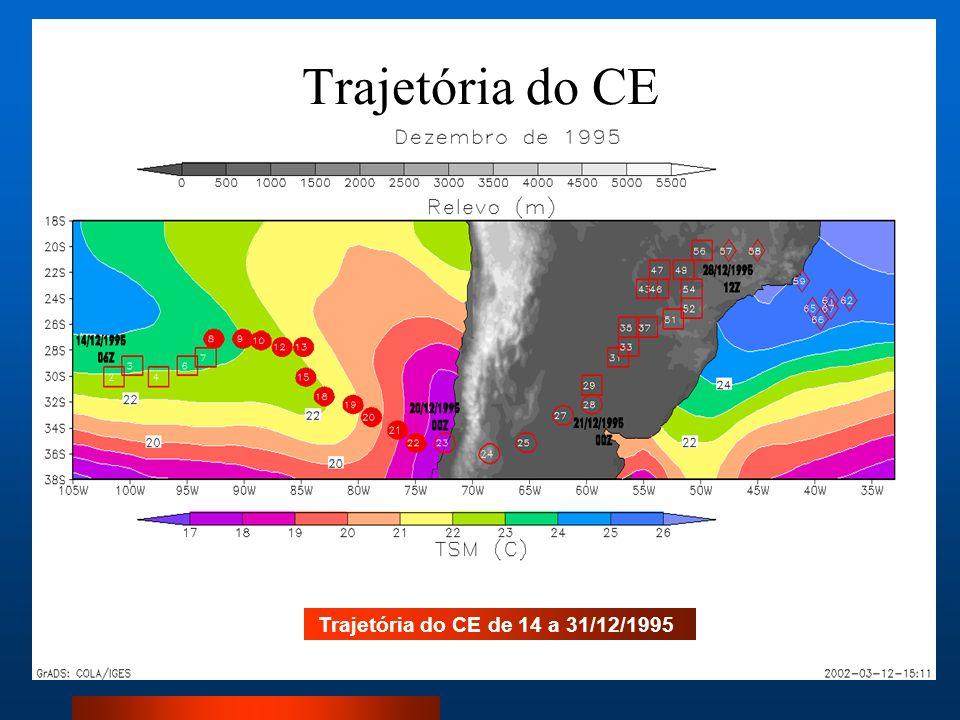 Trajetória do CE Trajetória do CE de 14 a 31/12/1995