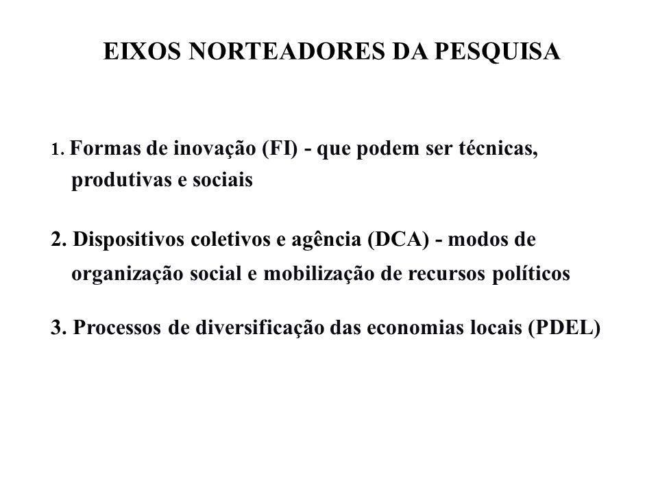 EIXOS NORTEADORES DA PESQUISA 1. Formas de inovação (FI) - que podem ser técnicas, produtivas e sociais 2. Dispositivos coletivos e agência (DCA) - mo
