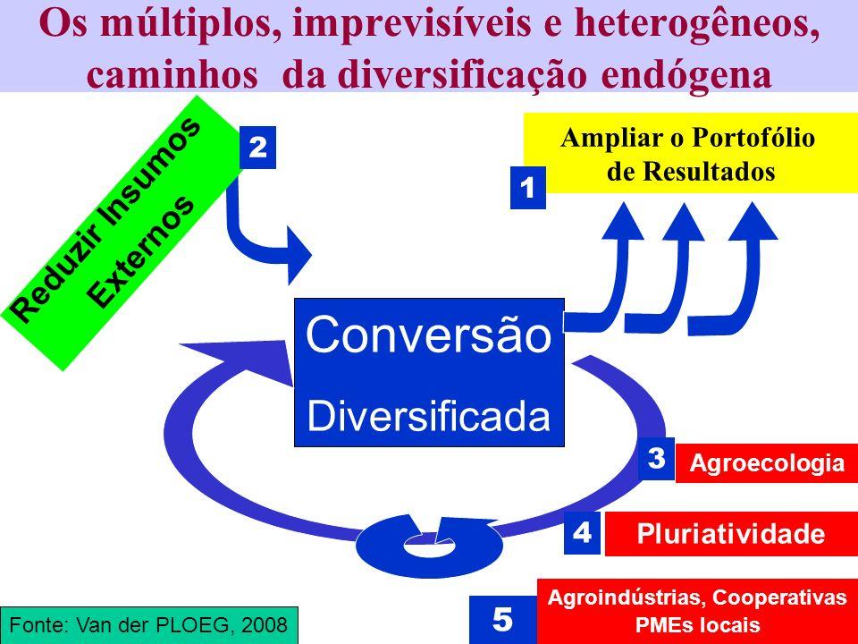 Os múltiplos, imprevisíveis e heterogêneos, caminhos da diversificação endógena Conversão Diversificada Reduzir Insumos Externos Fonte: Van der PLOEG,