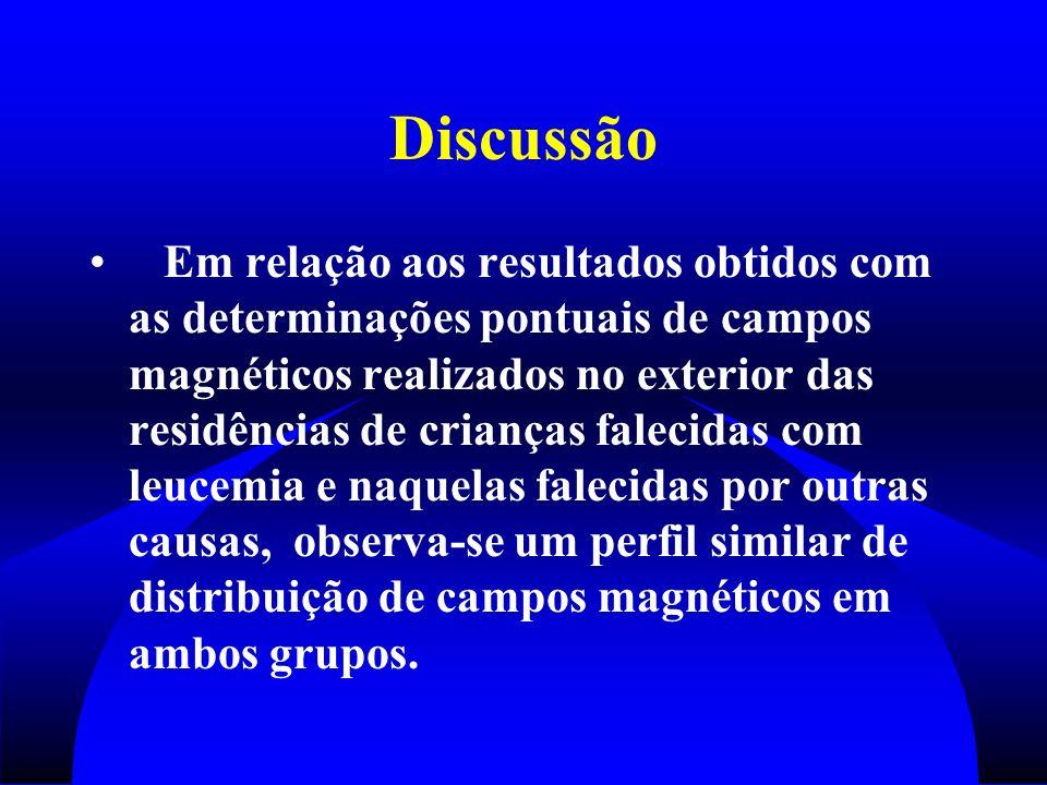 Discussão Em relação aos resultados obtidos com as determinações pontuais de campos magnéticos realizados no exterior das residências de crianças fale