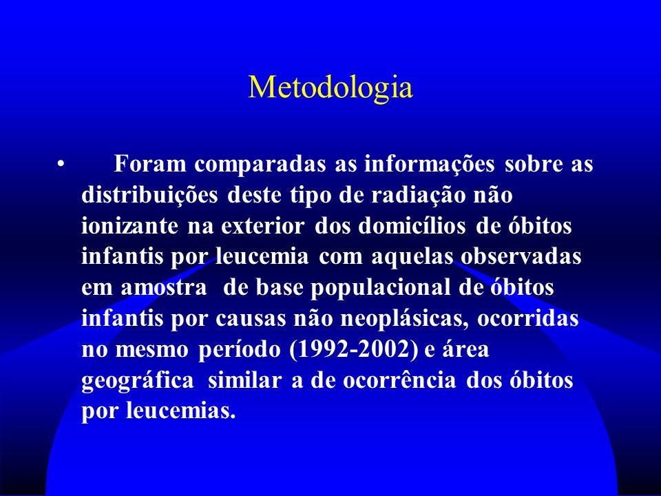 Metodologia Foram comparadas as informações sobre as distribuições deste tipo de radiação não ionizante na exterior dos domicílios de óbitos infantis