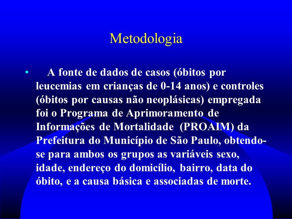 Metodologia A fonte de dados de casos (óbitos por leucemias em crianças de 0-14 anos) e controles (óbitos por causas não neoplásicas) empregada foi o