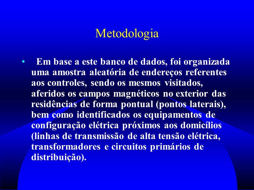 Discussão Em relação aos resultados obtidos com as determinações pontuais de campos magnéticos realizados no exterior das residências de crianças falecidas com leucemia e naquelas falecidas por outras causas, observa-se um perfil similar de distribuição de campos magnéticos em ambos grupos.