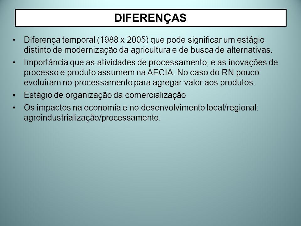 Diferença temporal (1988 x 2005) que pode significar um estágio distinto de modernização da agricultura e de busca de alternativas. Importância que as