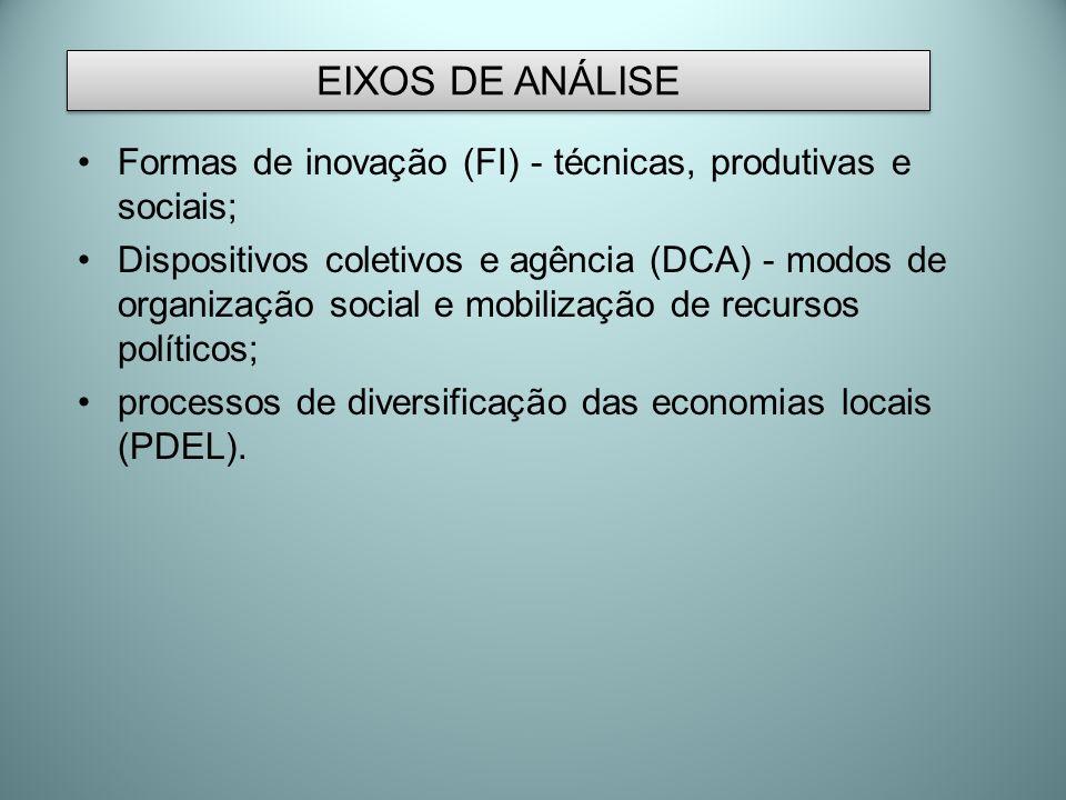 Formas de inovação (FI) - técnicas, produtivas e sociais; Dispositivos coletivos e agência (DCA) - modos de organização social e mobilização de recurs