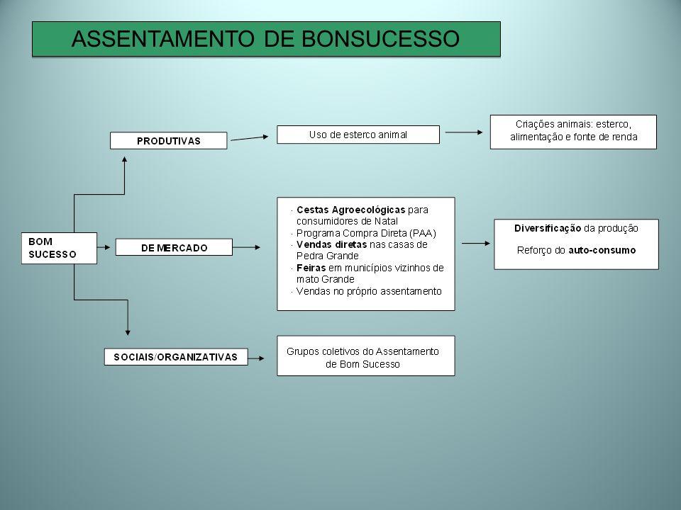 ASSENTAMENTO DE BONSUCESSO