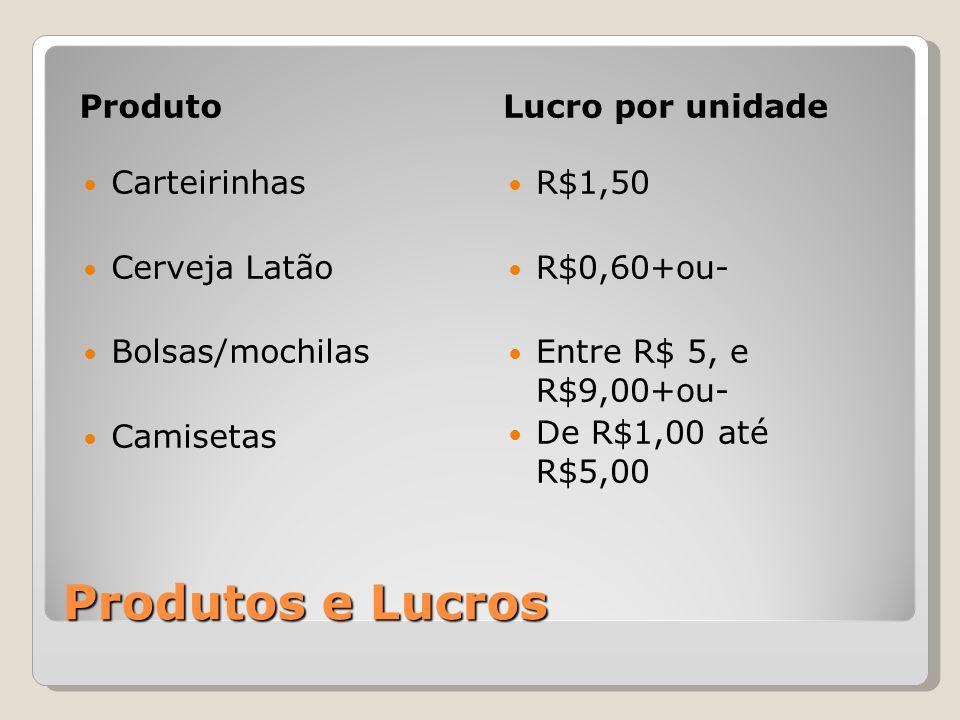 Produtos e Lucros Produto Carteirinhas Cerveja Latão Bolsas/mochilas Camisetas Lucro por unidade R$1,50 R$0,60+ou- Entre R$ 5, e R$9,00+ou- De R$1,00 até R$5,00