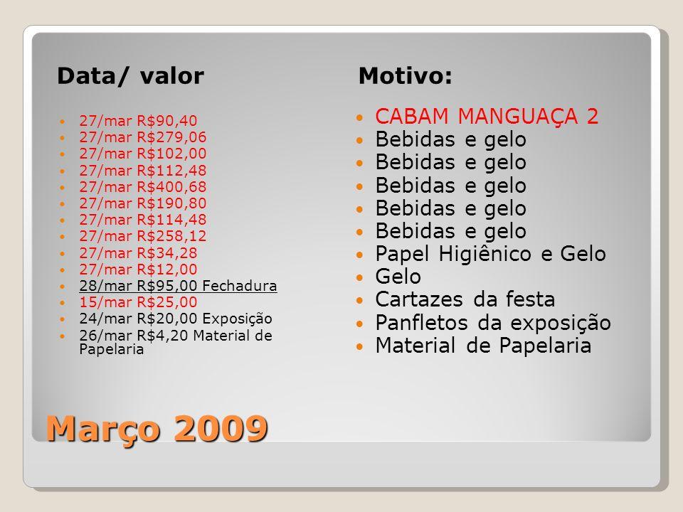 Março 2009 Data/ valorMotivo: 27/mar R$90,40 27/mar R$279,06 27/mar R$102,00 27/mar R$112,48 27/mar R$400,68 27/mar R$190,80 27/mar R$114,48 27/mar R$258,12 27/mar R$34,28 27/mar R$12,00 28/mar R$95,00 Fechadura 15/mar R$25,00 24/mar R$20,00 Exposição 26/mar R$4,20 Material de Papelaria CABAM MANGUAÇA 2 Bebidas e gelo Papel Higiênico e Gelo Gelo Cartazes da festa Panfletos da exposição Material de Papelaria