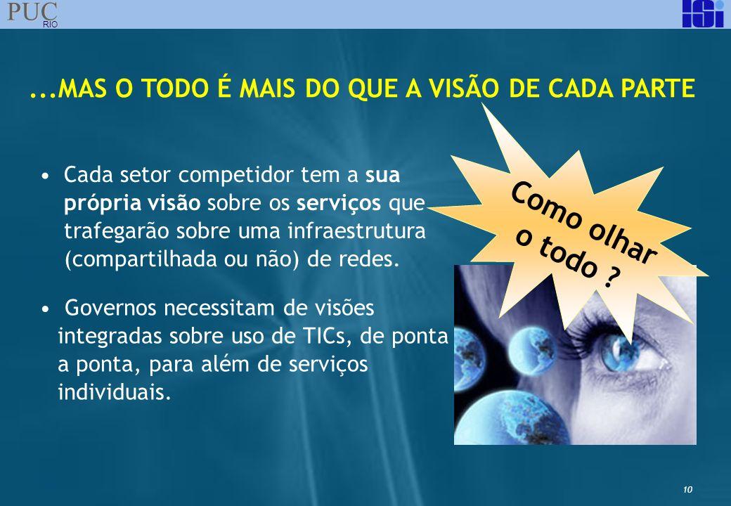 10 PUC RIO Cada setor competidor tem a sua própria visão sobre os serviços que trafegarão sobre uma infraestrutura (compartilhada ou não) de redes....