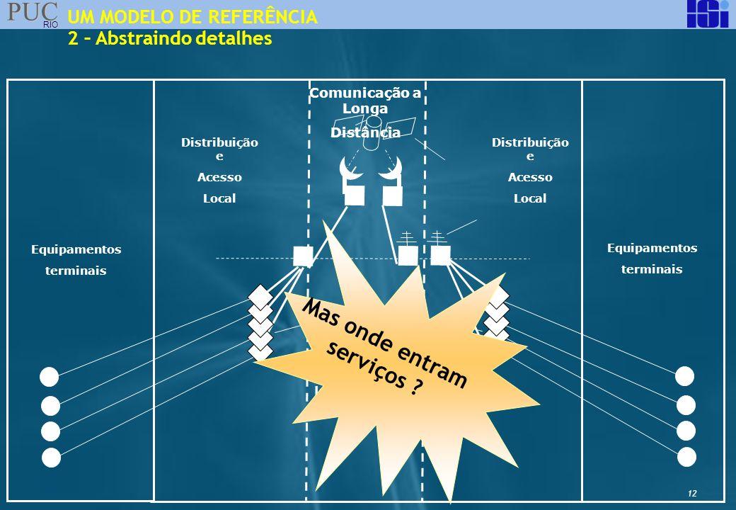 12 PUC RIO UM MODELO DE REFERÊNCIA Infra - estrutura Equipamentos terminais Comunicação a Longa Distância Equipamentos terminais Mas onde entram servi