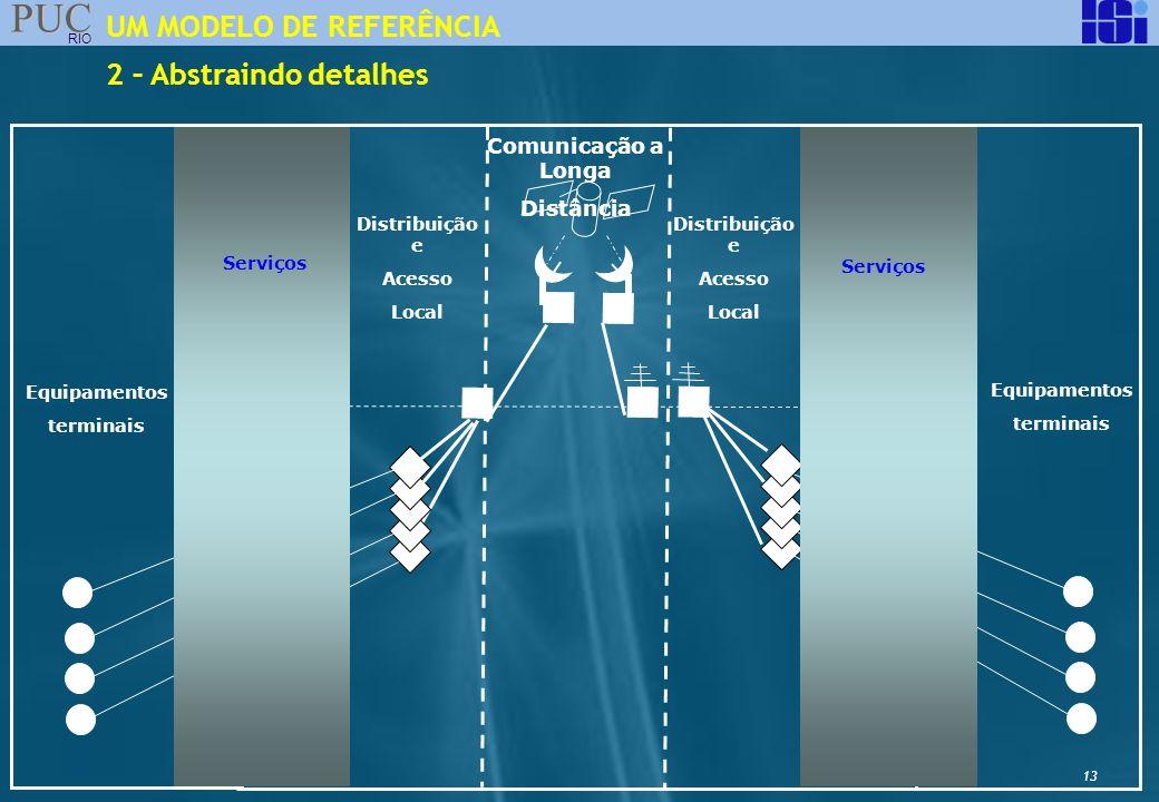 13 PUC RIO UM MODELO DE REFERÊNCIA Equipamentos terminais Comunicação a Longa Distância Equipamentos terminais 2 – Abstraindo detalhes Serviços Distri
