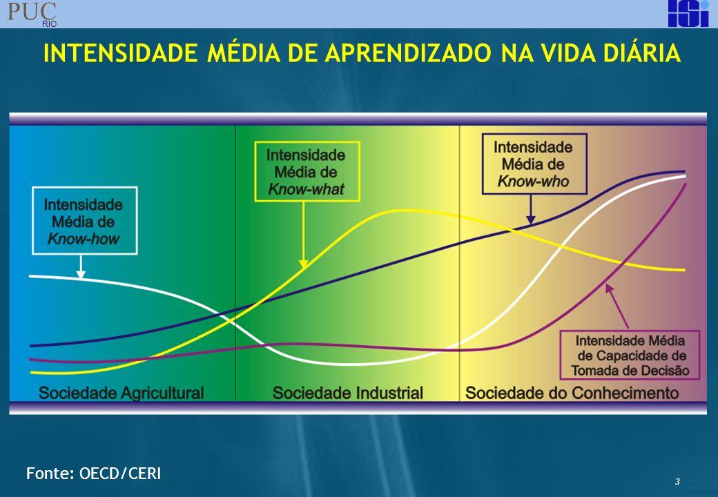 3 PUC RIO INTENSIDADE MÉDIA DE APRENDIZADO NA VIDA DIÁRIA Fonte: OECD/CERI