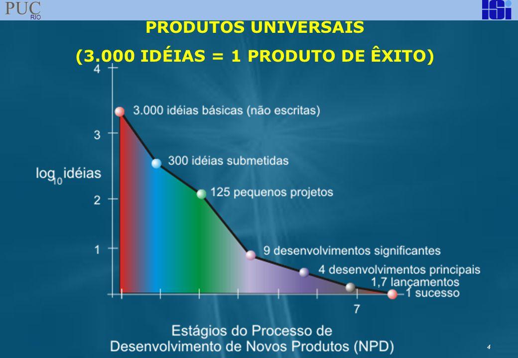 4 PUC RIO PRODUTOS UNIVERSAIS (3.000 IDÉIAS = 1 PRODUTO DE ÊXITO)