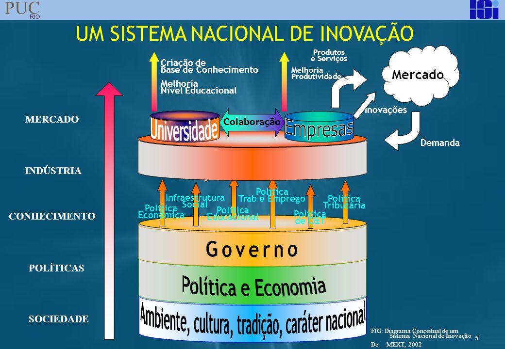 5 PUC RIO UM SISTEMA NACIONAL DE INOVAÇÃO CONHECIMENTO SOCIEDADE POLÍTICAS INDÚSTRIA MERCADO FIG: Diagrama Conceitual de um Sistema Nacional de Inovaç