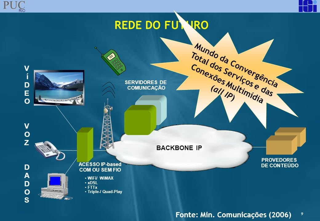 9 PUC RIO REDE DO FUTURO PROVEDORES DE CONTEÚDO VOZVOZ SERVIDORES DE COMUNICAÇÃO DADOSDADOS BACKBONE IP ACESSO IP-based COM OU SEM FIO WiFi/ WiMAX xDS