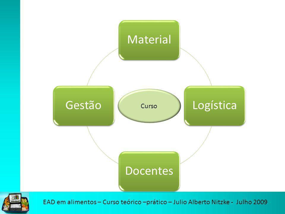 EAD em alimentos – Curso teórico –prático – Julio Alberto Nitzke - Julho 2009 MaterialLogísticaDocentesGestão Curso