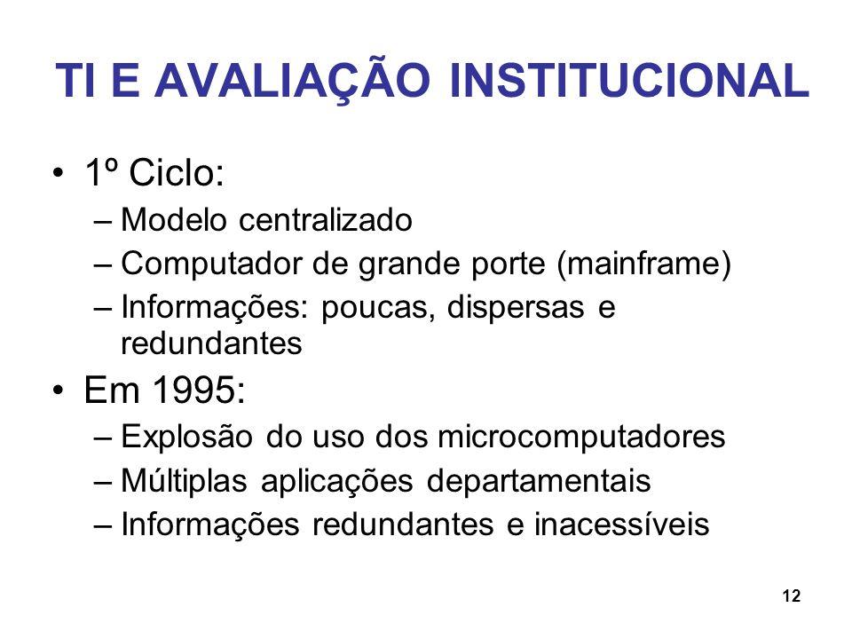 TI E AVALIAÇÃO INSTITUCIONAL 1º Ciclo: –Modelo centralizado –Computador de grande porte (mainframe) –Informações: poucas, dispersas e redundantes Em 1