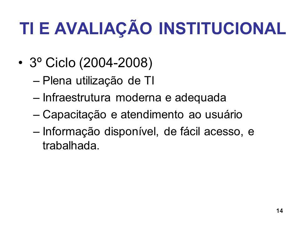 TI E AVALIAÇÃO INSTITUCIONAL 3º Ciclo (2004-2008) –Plena utilização de TI –Infraestrutura moderna e adequada –Capacitação e atendimento ao usuário –In