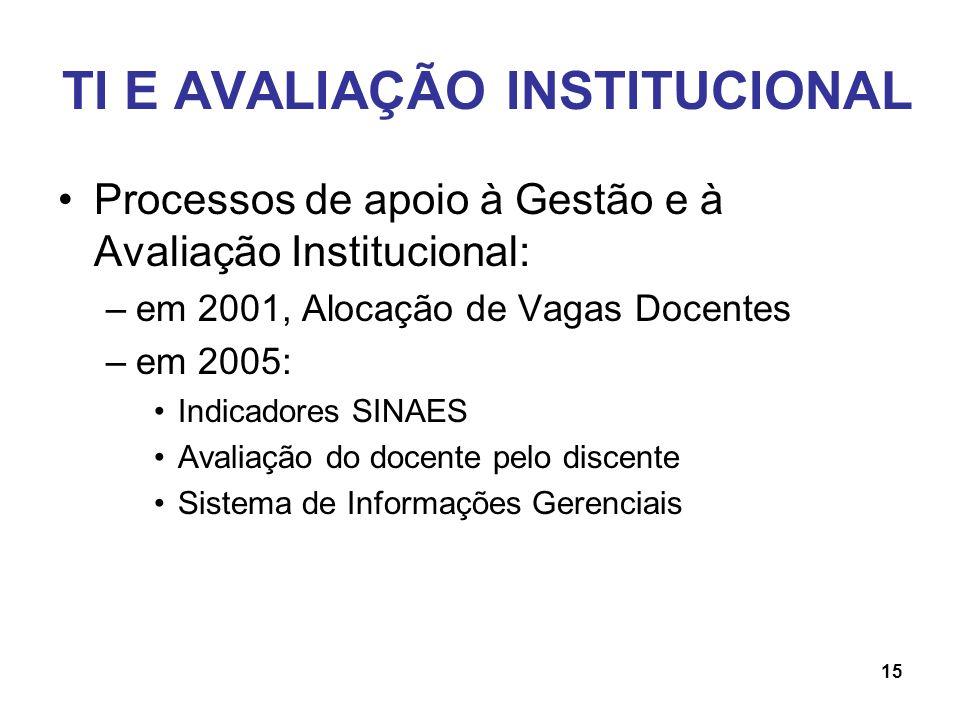 TI E AVALIAÇÃO INSTITUCIONAL Processos de apoio à Gestão e à Avaliação Institucional: –em 2001, Alocação de Vagas Docentes –em 2005: Indicadores SINAE