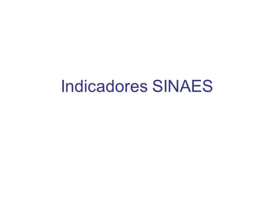 Indicadores SINAES