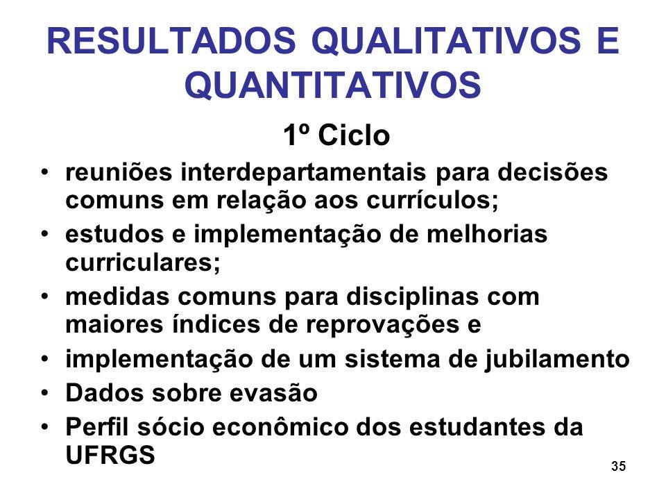 RESULTADOS QUALITATIVOS E QUANTITATIVOS 1º Ciclo reuniões interdepartamentais para decisões comuns em relação aos currículos; estudos e implementação