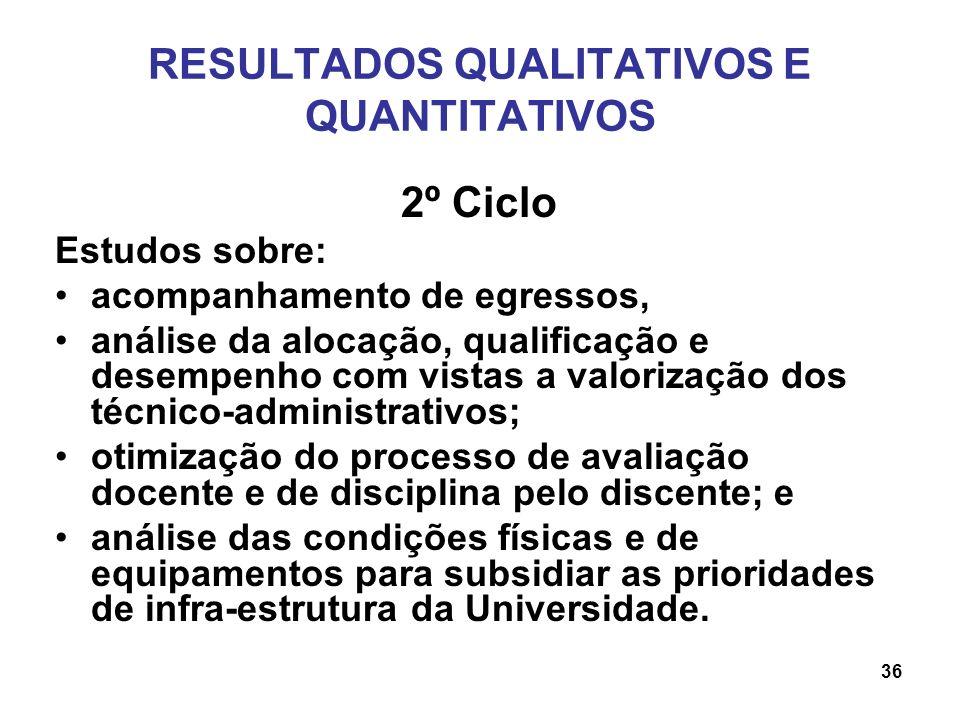 RESULTADOS QUALITATIVOS E QUANTITATIVOS 2º Ciclo Estudos sobre: acompanhamento de egressos, análise da alocação, qualificação e desempenho com vistas