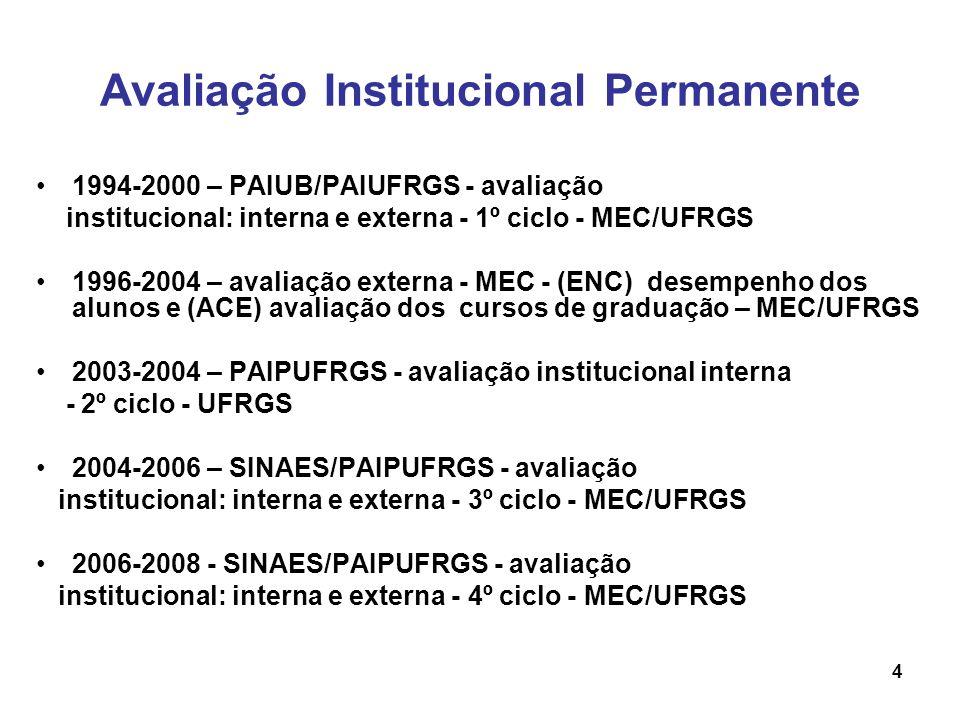 ESTRUTURA DA IES PARA OPERACIONALIZAÇÃO DO PROCESSO DE AVALIAÇÃO Secretaria de Avaliação Institucional – SAI (criada em 2000) Núcleos de Avaliação das Unidades – NAUs (criados em 1994) num total de 29 Comissão Própria de Avaliação – CPA (criada em 2004) Centro de Processamento de Dados – CPD (criado em 1968 e atende a toda a UFRGS) Infra-estrutura da Universidade à disposição da avaliação.