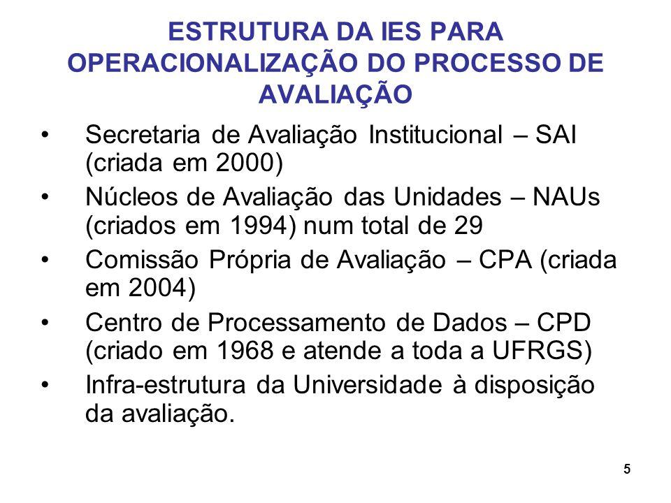 ESTRUTURA DA IES PARA OPERACIONALIZAÇÃO DO PROCESSO DE AVALIAÇÃO Secretaria de Avaliação Institucional – SAI (criada em 2000) Núcleos de Avaliação das