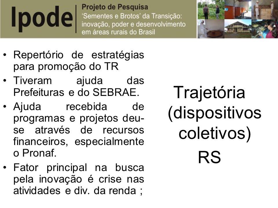 Repertório de estratégias para promoção do TR Tiveram ajuda das Prefeituras e do SEBRAE. Ajuda recebida de programas e projetos deu- se através de rec