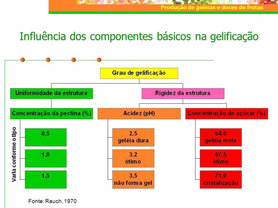 Produção de geléias e doces de frutas Influência dos componentes básicos na gelificação Fonte: Rauch, 1970 Varia conforme o tipo
