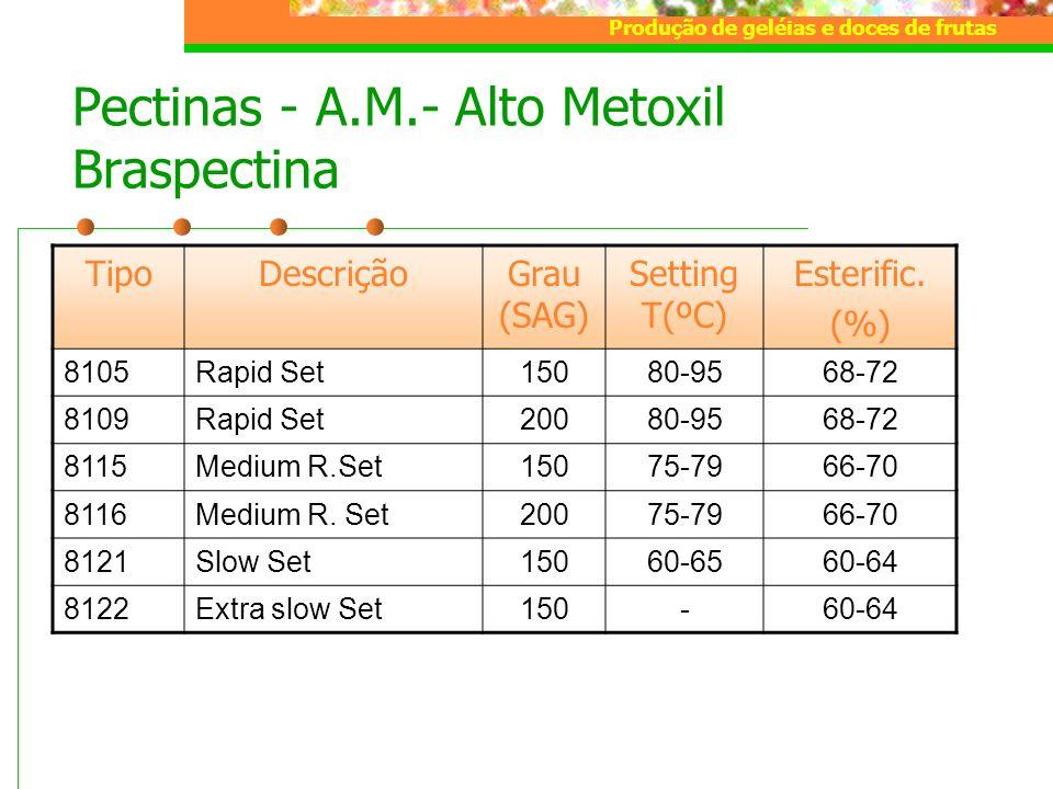 Produção de geléias e doces de frutas Pectinas - A.M.- Alto Metoxil Braspectina TipoDescriçãoGrau (SAG) Setting T(ºC) Esterific. (%) 8105Rapid Set1508