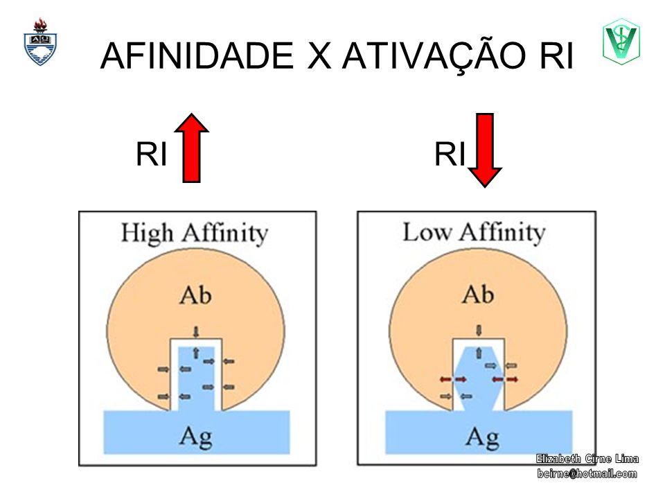AFINIDADE X ATIVAÇÃO RI RI