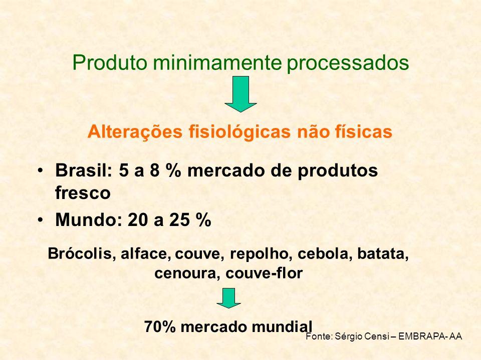 Produto minimamente processados Brasil: 5 a 8 % mercado de produtos fresco Mundo: 20 a 25 % Alterações fisiológicas não físicas 70% mercado mundial Br