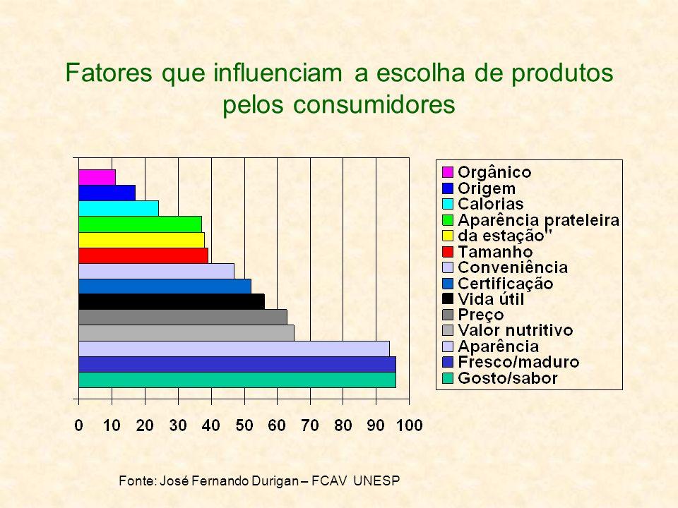 Fatores que influenciam a escolha de produtos pelos consumidores Fonte: José Fernando Durigan – FCAV UNESP