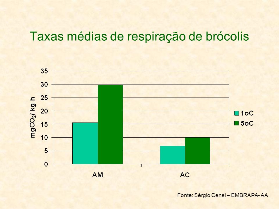 Taxas médias de respiração de brócolis Fonte: Sérgio Censi – EMBRAPA- AA