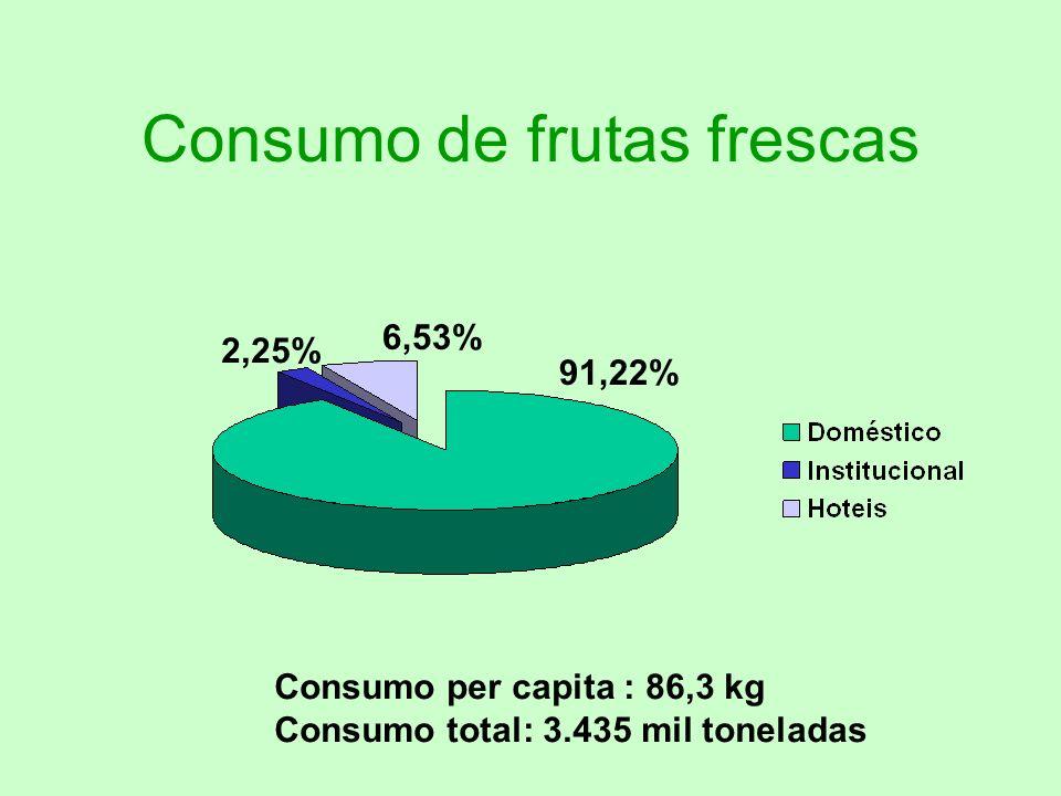 Frutas mais consumidas