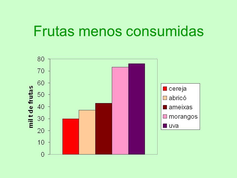 Frutas menos consumidas