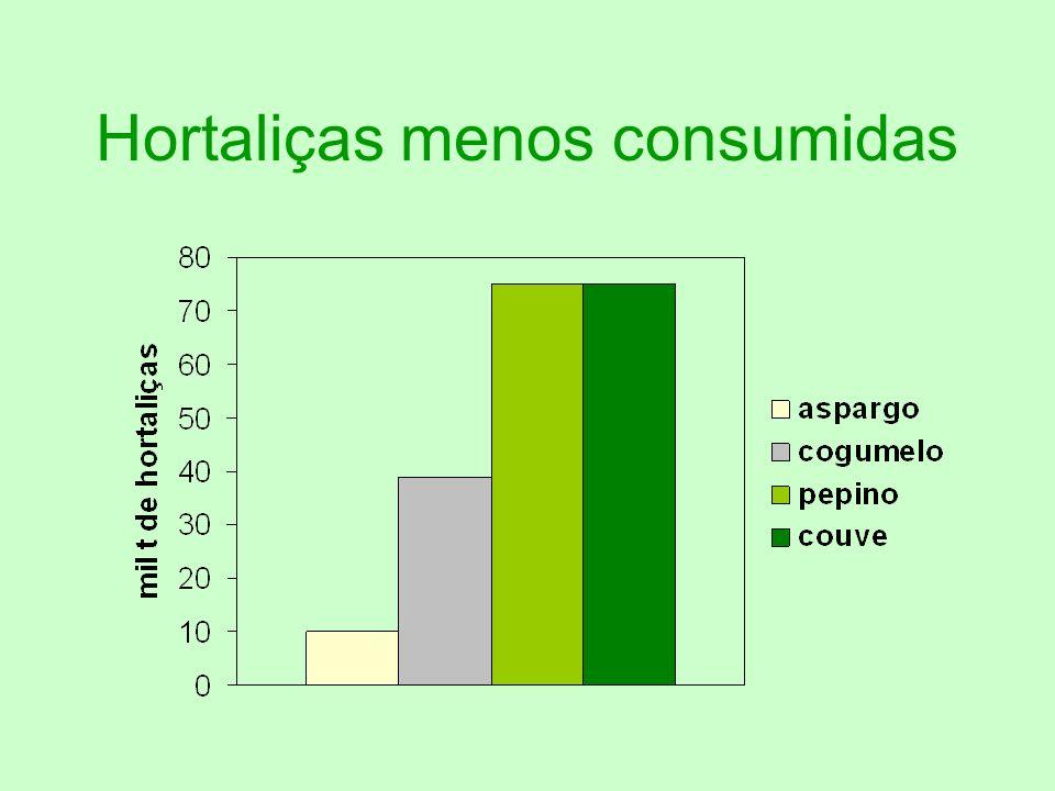 Hortaliças menos consumidas