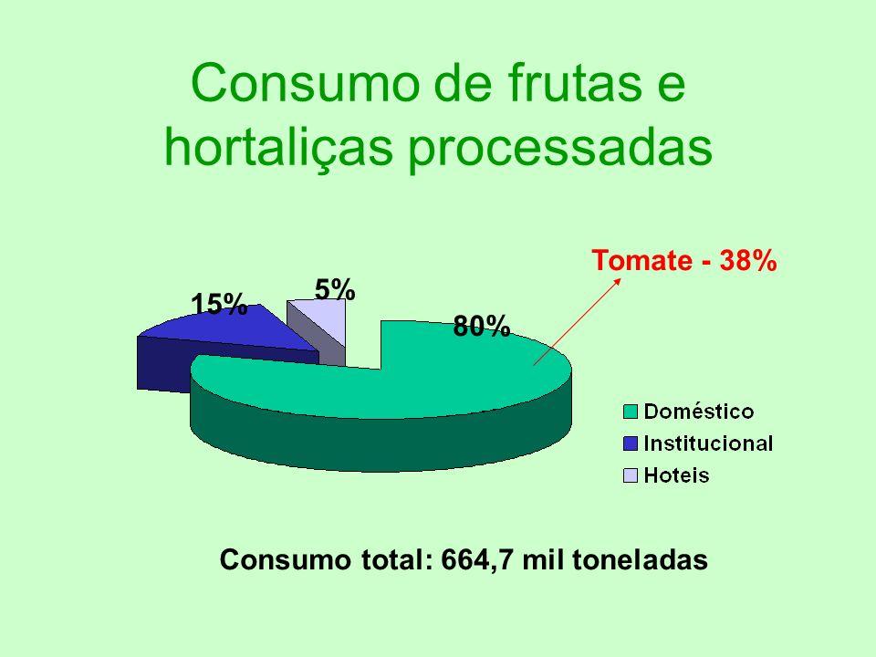 Consumo per capita por classe social Classe